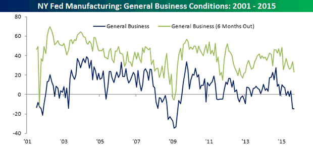 General Business Conditions 2001-2015