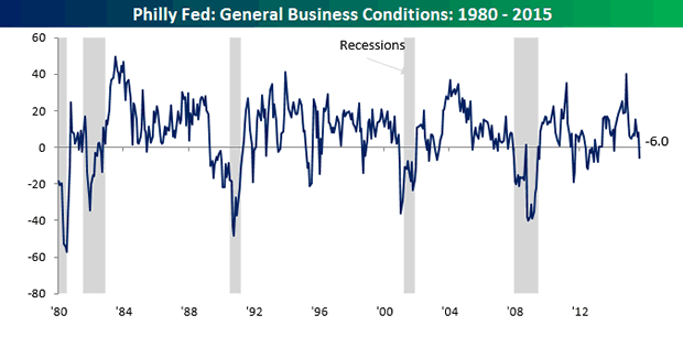 General Business Conditions 1980-2015