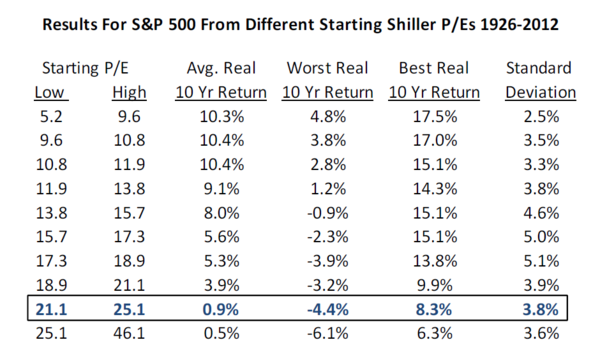 Results for S&P500 From Different Starting Shille PEs 1926-2012