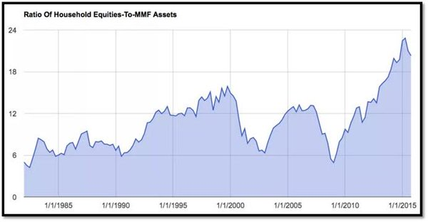 Ratio of Household Equities to MMF Assets