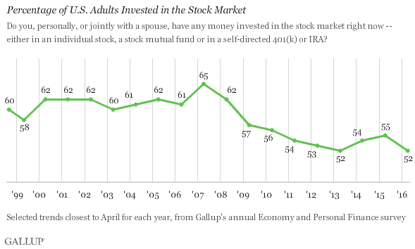 Percentage of US Adults Invested in the Stock Market