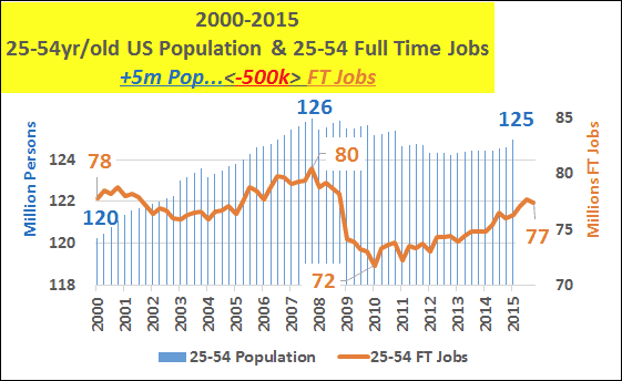 2000-2016 25-54yr/old US Population and 25-54 Full Time Jobs