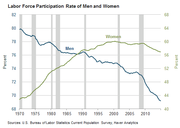 Labor Force Participation Rate, Men and Women