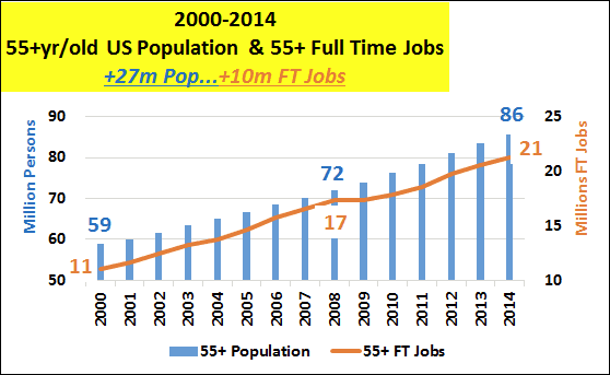 2000-2014 55+yr/old US Population and 55+ Full Time Jobs