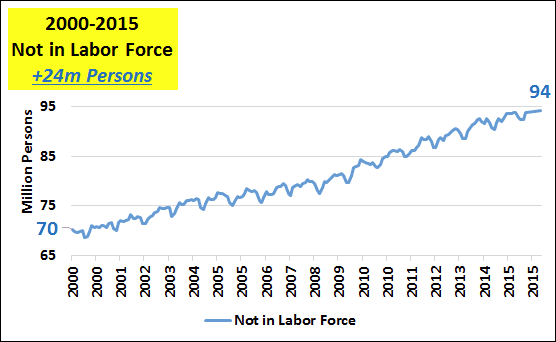 2000-2015 Not in Labor Force