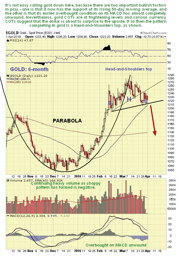 Gold Daily 6-Month Chart