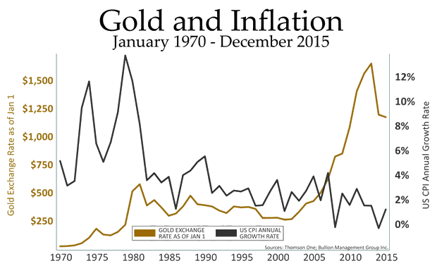 Gold and Inflationn January 1970 - December 2015
