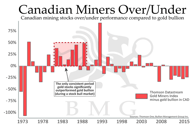Canadian Miners Over/Under versus Gold