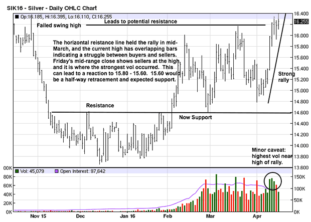 Daily Silver Chart