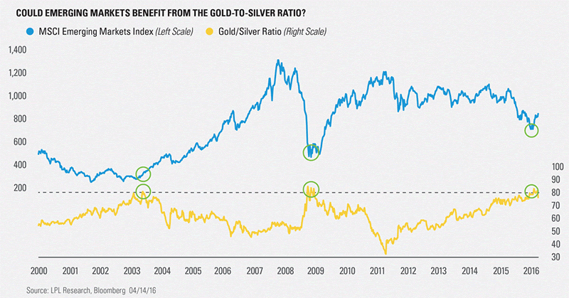 Crb gold oil cotton coffee 7 must see commodities charts