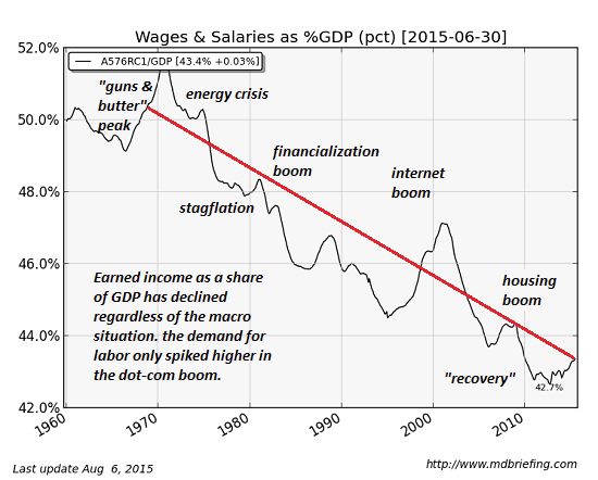 Wages and Salaries a % of GDP