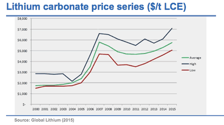 Lithium Carbonate Price Series