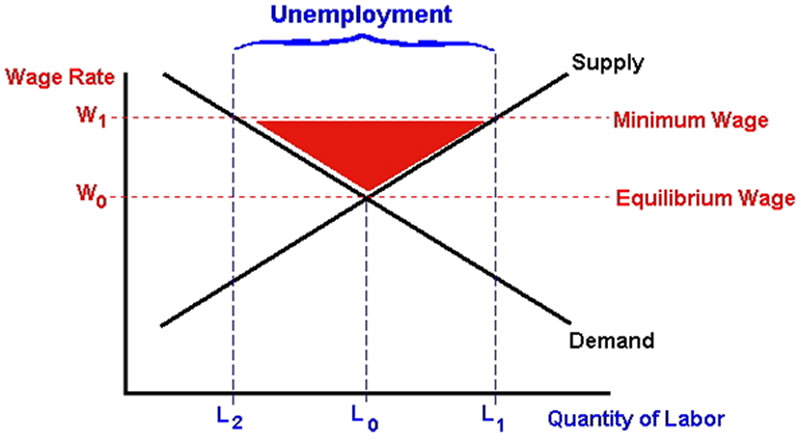 Explain how supply and demand interact to determine equilibrium price and output?