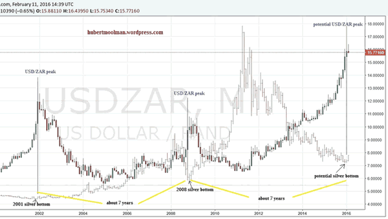 USD/ZAR Monthly Chart