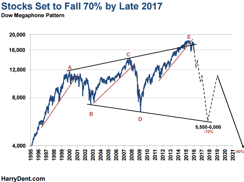 Harry Dent: Stock Market 70% Crash By Late 2017 – Gold $400-$800