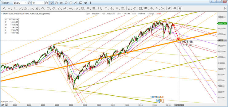 US Stock Market Indices MAP Wave Analysis Q Update The Market - Map of us stock