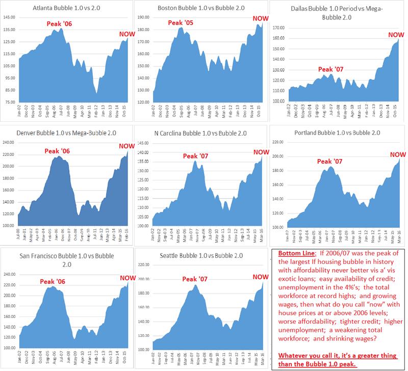 CASE-SHILLER-APRIL-BUBBLE-CHARTS.png