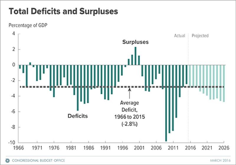 united states budget deficit essay