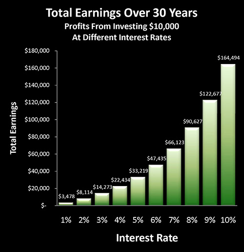 Total Earnings over 30-Years