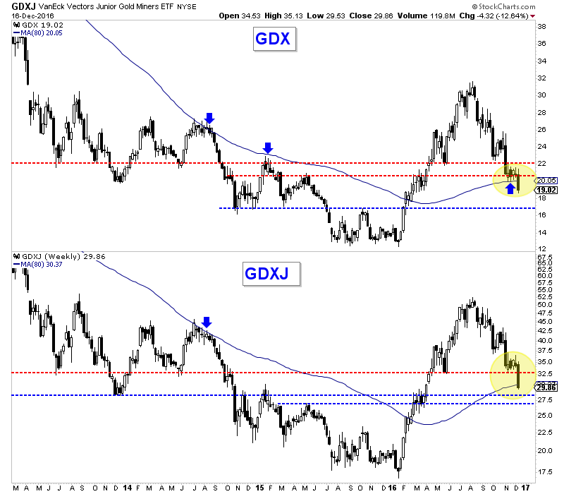 VanEck Vectors Gold Miners and Junior Gold Miners Weekly Charts
