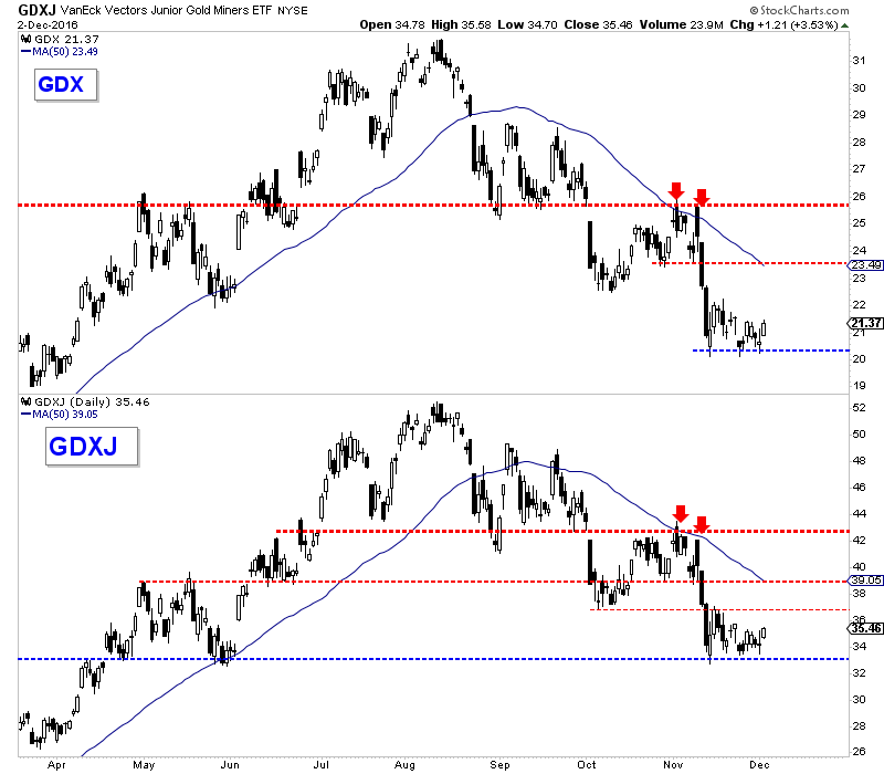 VanEck Vectors Gold Miners and Junior Gold Miners Daily Charts