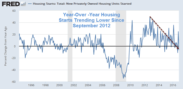 Housing Starts Year-Over-Year Detail Since 1994
