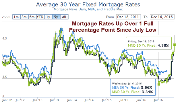 Average Fixed Mortgage Rates 2012-2016