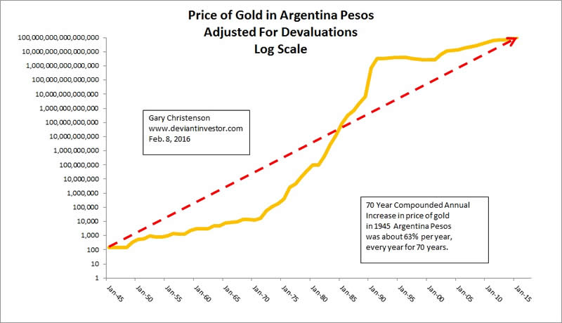 Silver, Gold, the Argentina Peso, and Exponentially