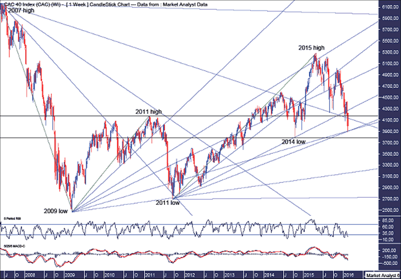 CAC40 Weekly Chart