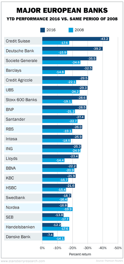 Major European Banks YTD Performance