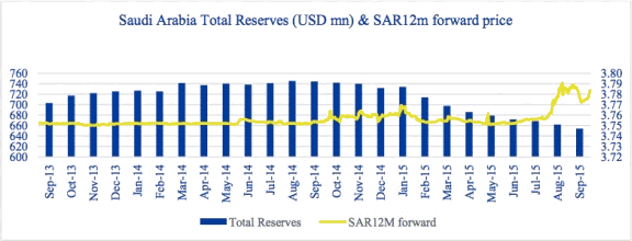 Saudi Arabia Total Reserves