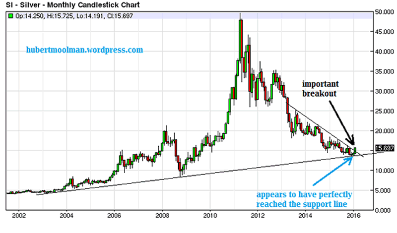 Monthly Silver Chart 2002-2016
