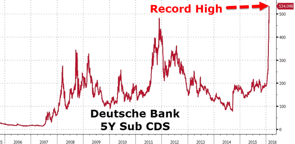 Deutsche Bank 5-Year Sub CDS
