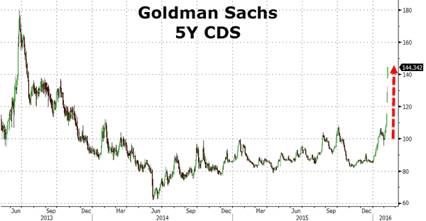 Goldman Sachs 5-Year CDS