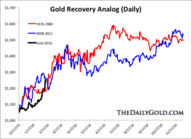 Gold Recovery Analog