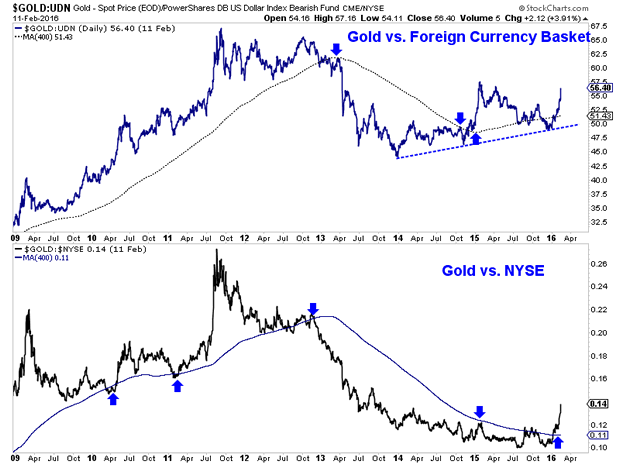Gold versus NYSE