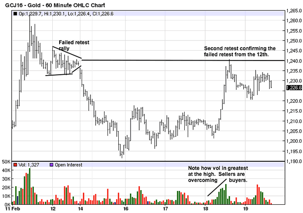 Gold 60-Minute Chart