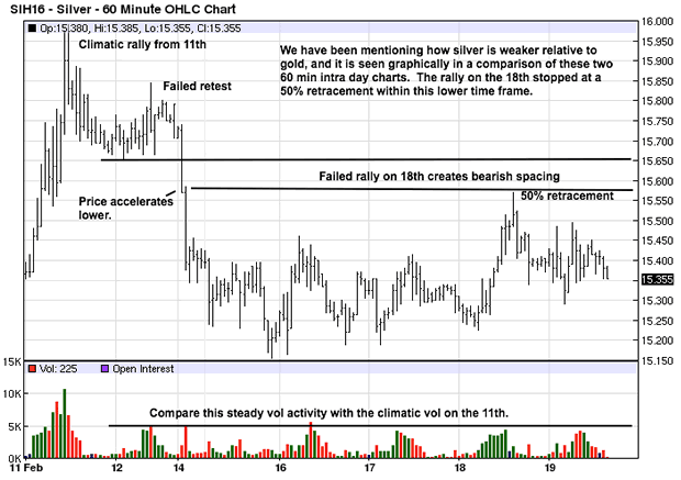 Silver 60-Minute Chart
