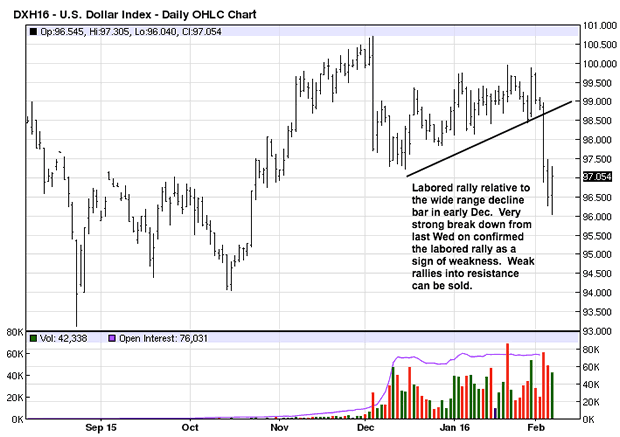 US Dllar Index Daily Chart