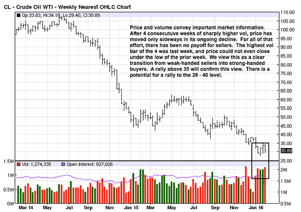 Crude Oil Weekly Chart