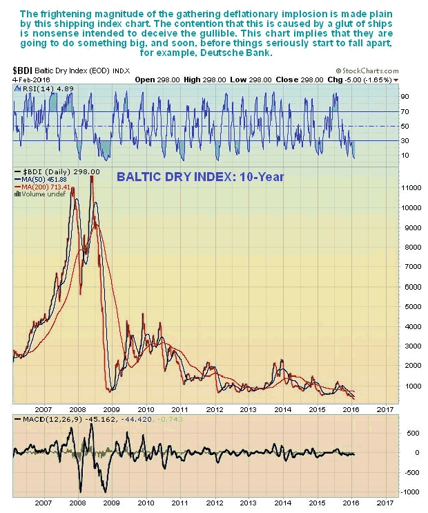 Baltic Dry Index 10-Year Chart