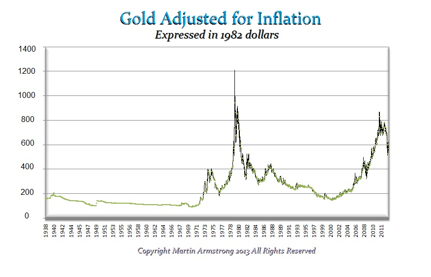 Gold 1982 dollars inflation adjusted.jpg
