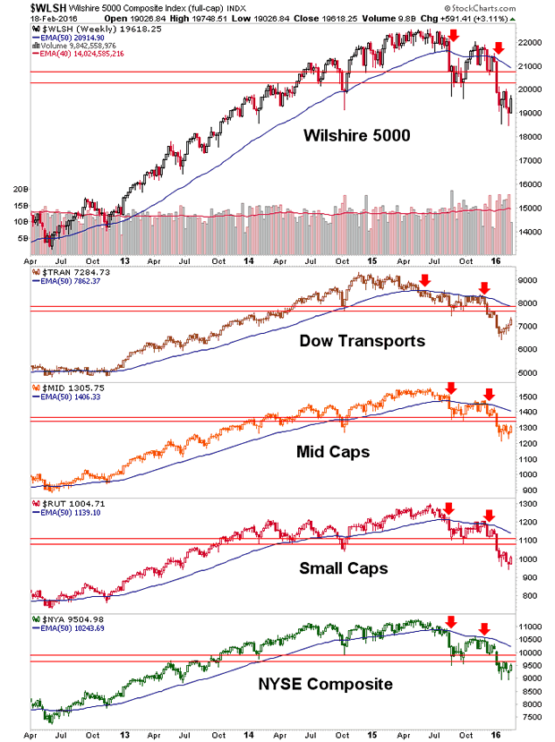 Wilshire 5000, Dow Transports, Mid Caps, Small Caps and NYSE Composite Weekly Charts