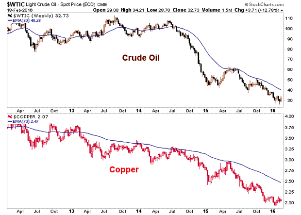 Crude Oil and Copper Weekly Charts