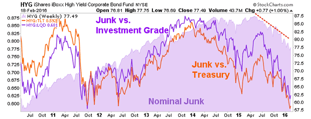 Junk versus Investment Grade Weekly Charts