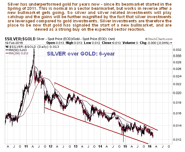Silver/Gold 6-Year Chart