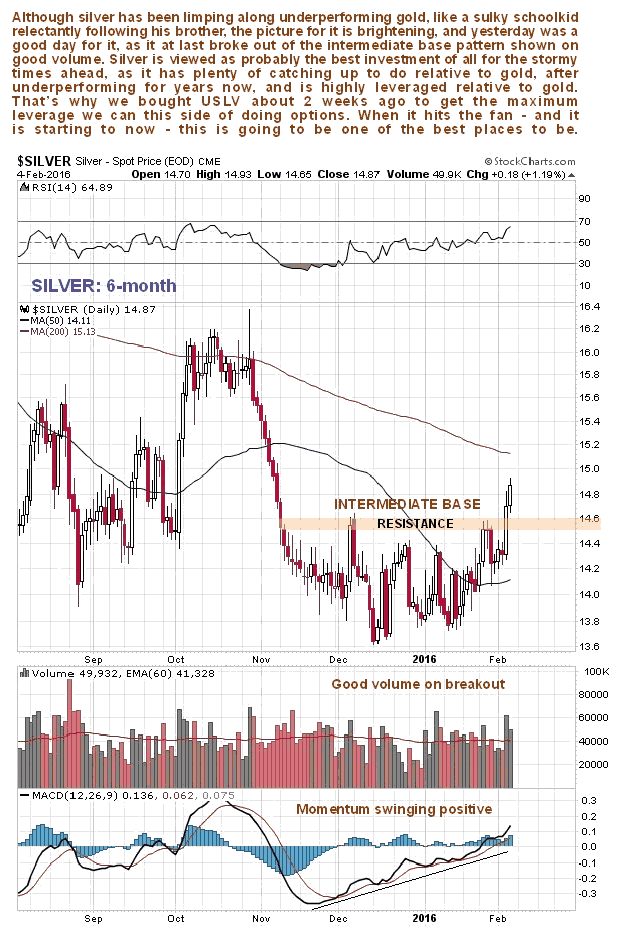 Silver 6-Month Chart