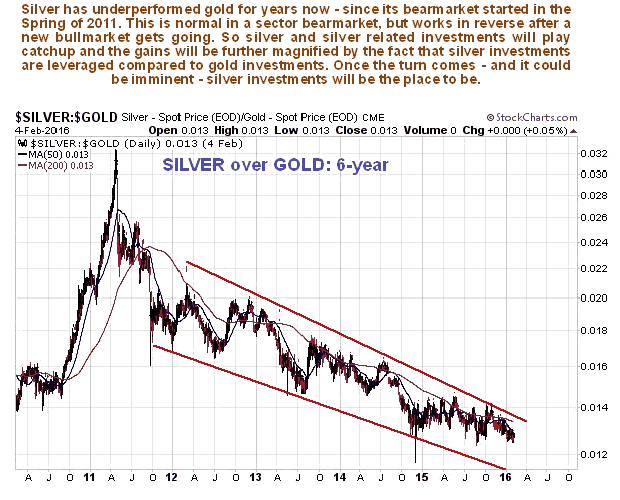Silver:Gold Ratio 6-Year Chart