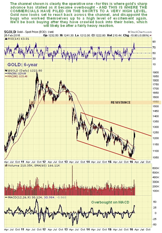 Gold 6-Year Chart