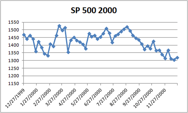 Comparison of Current US Stock Market Performance to that in